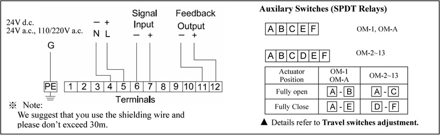 Electrical Actuators   Vanco Flow Control
